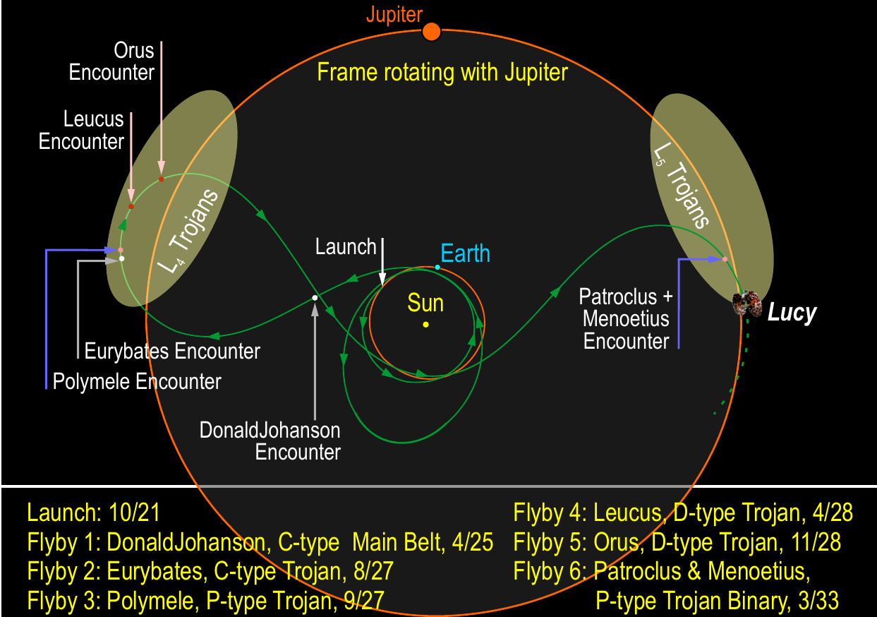 The trajectory of the Lucy Mission in the frame of Jupiter